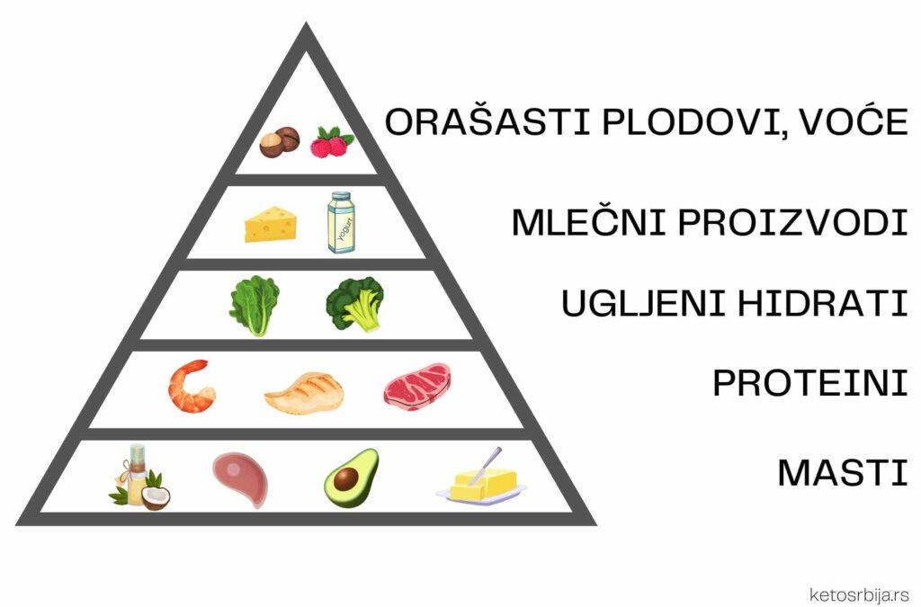 korisna piramida keto ishrane